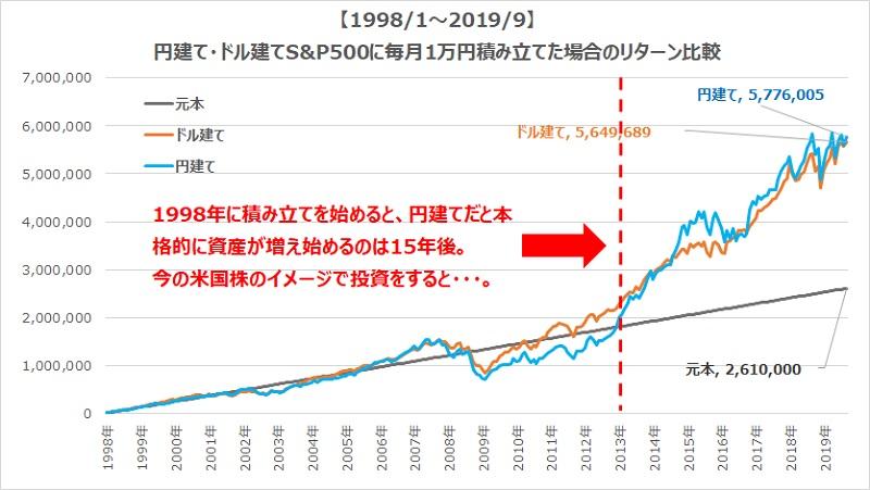 円建てドル建てS&P500積立チャート