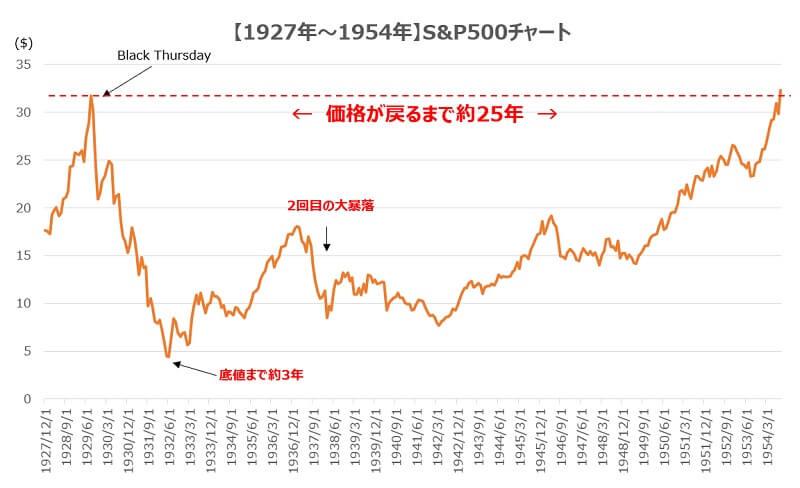 世界大恐慌チャート