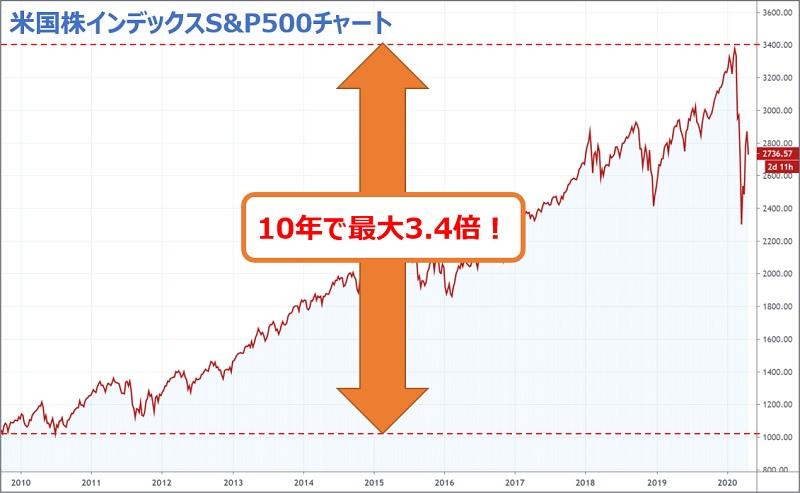 S&P500・10年チャート