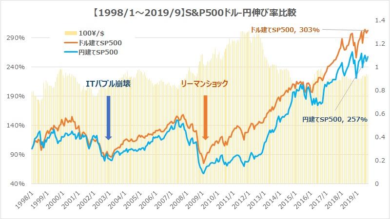 ドル建て・円建てS&P500