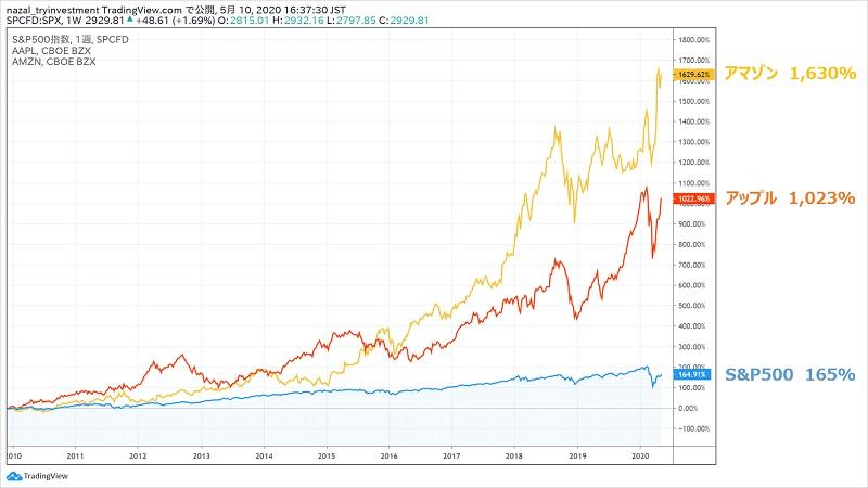 インデックス投資と個別株投資