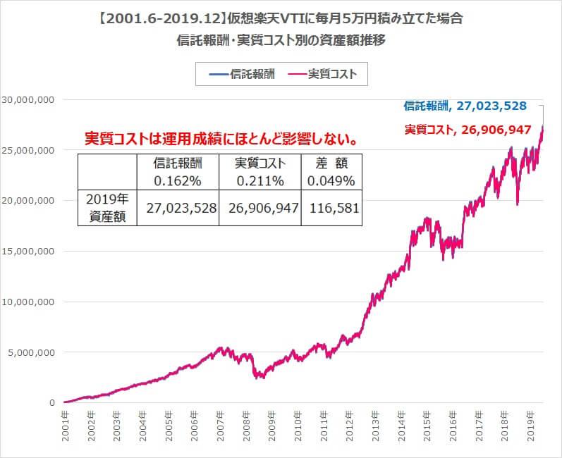 楽天VTI5万円積み立て信託報酬・実質コスト比較