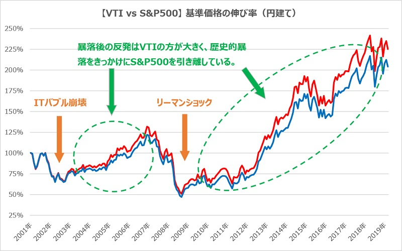 VTIとS&P500のITバブル崩壊・リーマンショック比較