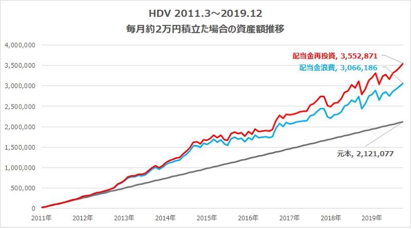 HDV2万円積み立てた場合の資産額推移