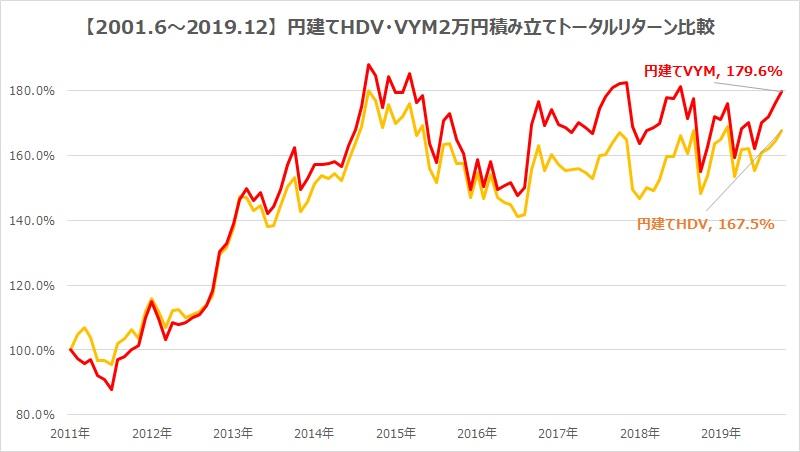 HDV・VYM2万円積み立てた場合のトータルリターン比較
