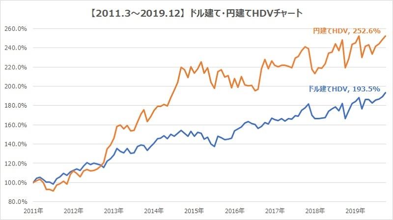 HDV円建てドル建てチャート比較