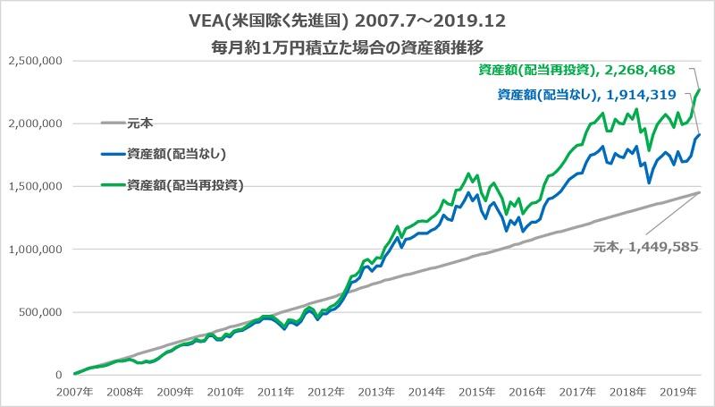 VEA積立シミュレーション配当再投資