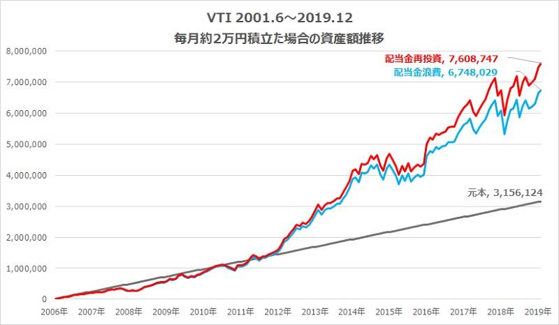 vtiトータルリターングラフ