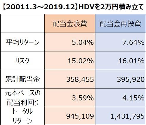 HDV2万円積立リターン比較