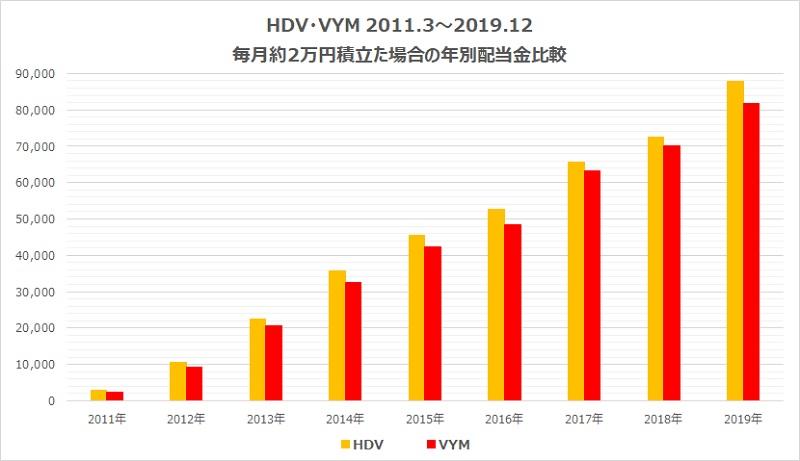 vym・HDV配当比較