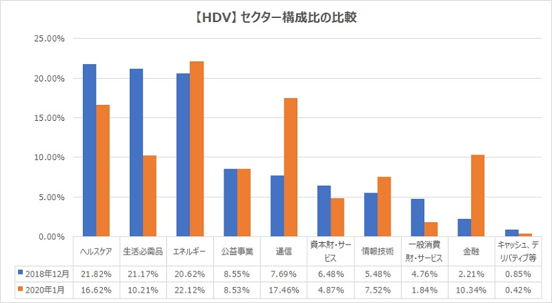 HDVセクター構成比比較