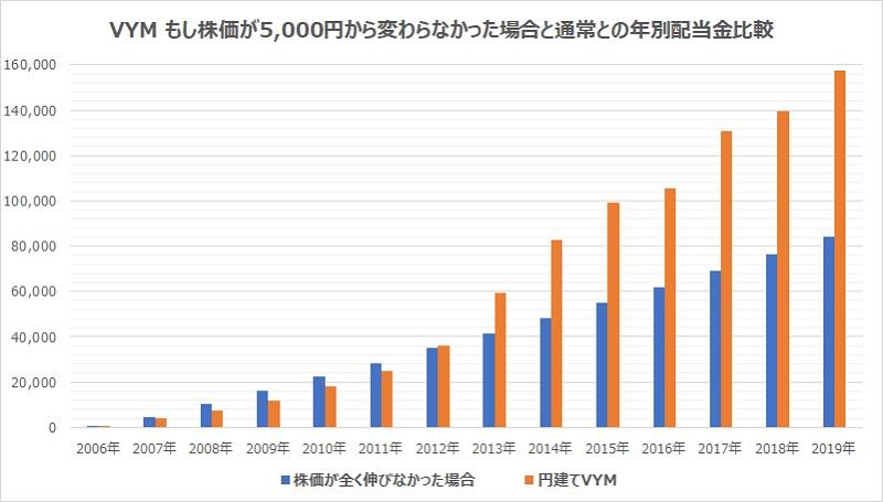 vym株価変わらなかった時年別配当比較