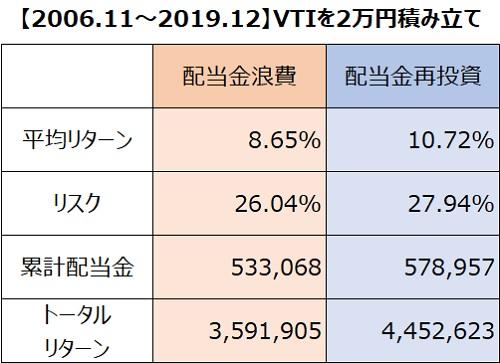 VTI2万円リターン・リスク比較