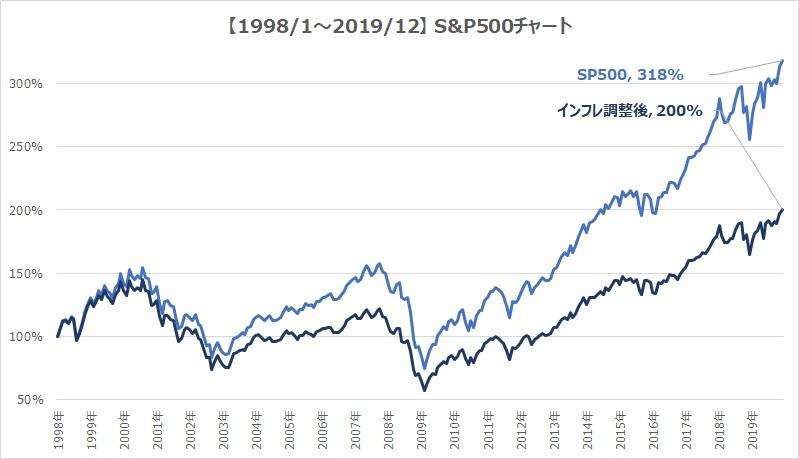 S&P500インフレ考慮チャート