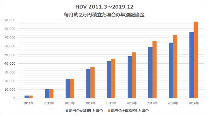 HDV2万円積み立てた場合の年別配当金推移
