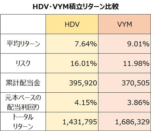HDV・VYMリターン比較