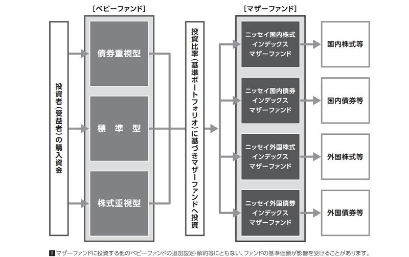 ニッセイワールドセレクトファンド、円建てS&P500、価格推移
