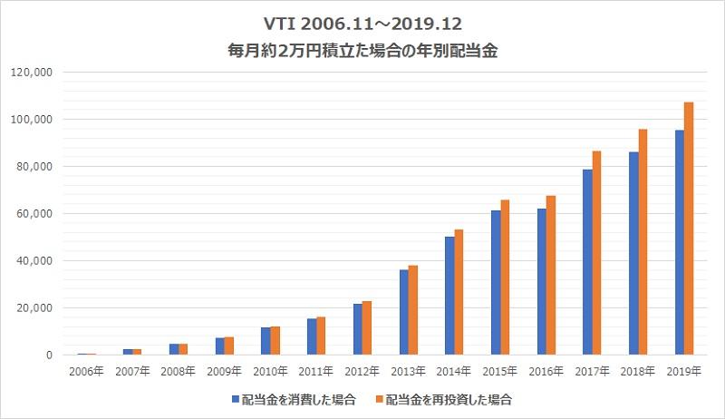 VTI2万円年別配当金