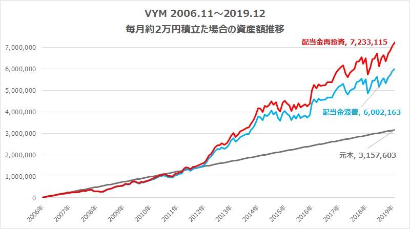 VYM毎月2万円積み立て資産額推移3