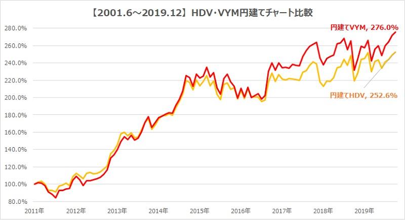 HDV・VYM円建てチャート比較