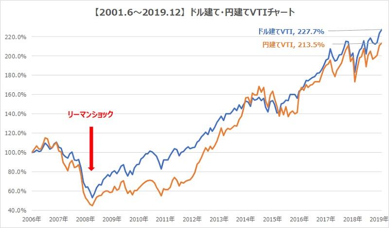vtiドル建て円建てチャート比較