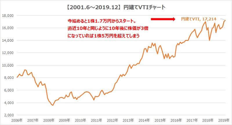 vti円建てチャート日本円2