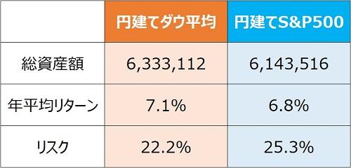 円建てS&P500ダウ平均リターンリスク比較