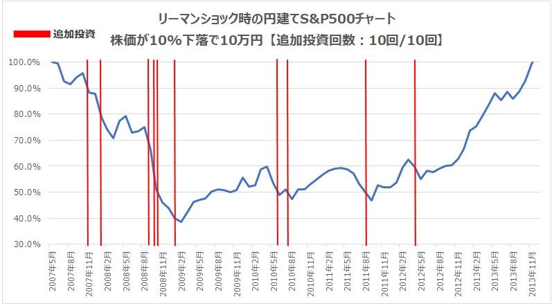 リーマンショック10%下落10万円