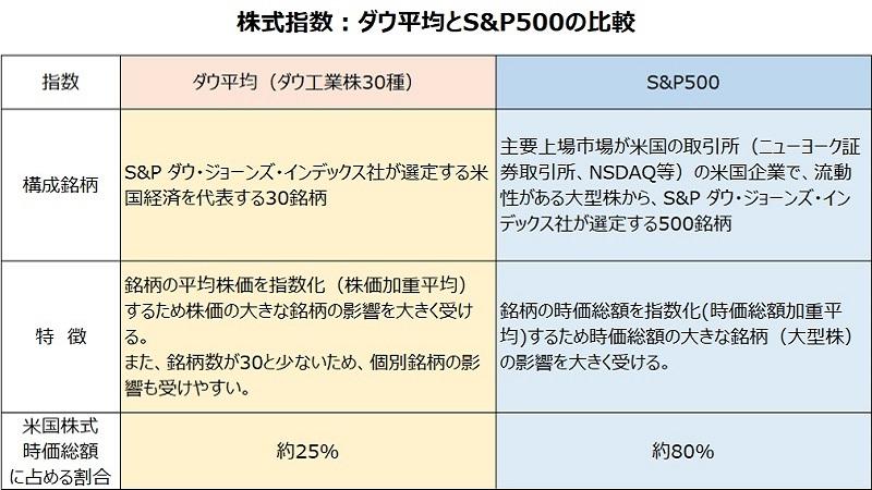 ダウS&P500比較