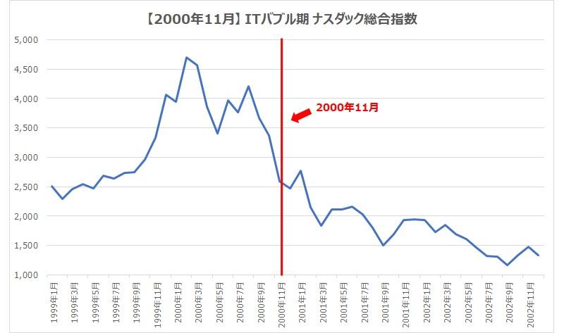 2000.11ナスダック総合指数