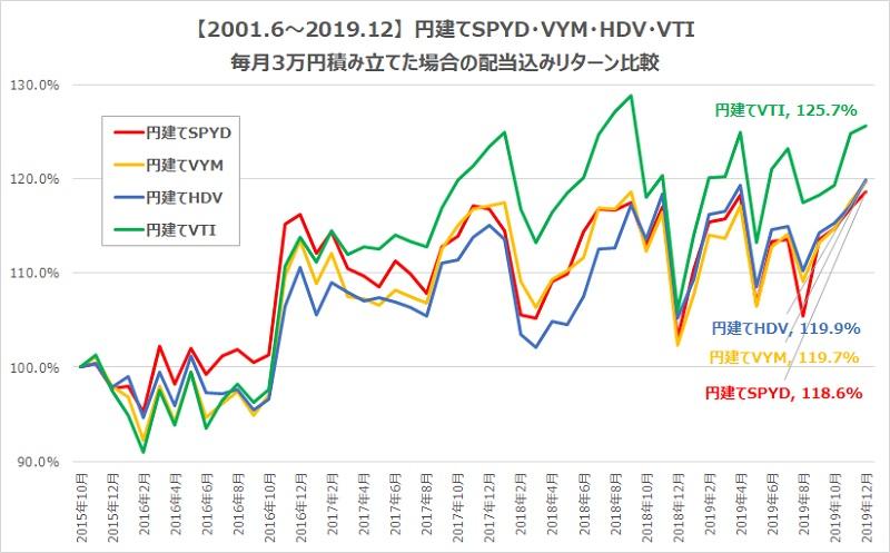 SPYD・HDV・VYM・VTI円建てトータルリターン比較比較