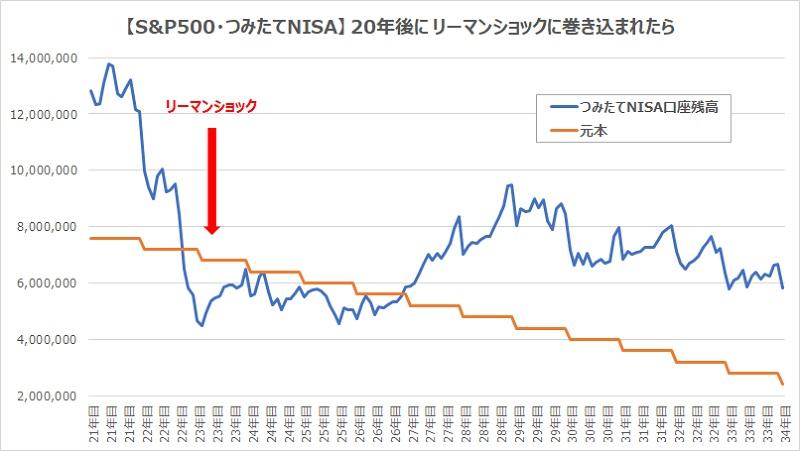 つみたてNISA20年後にリーマンショックグラフ