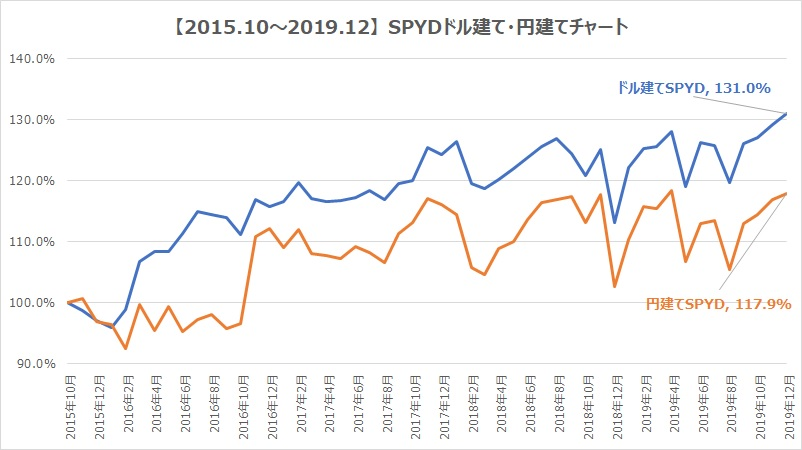 SPYDドル建て円建てチャート比較