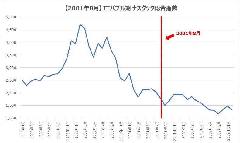 2001.8スダック総合指数