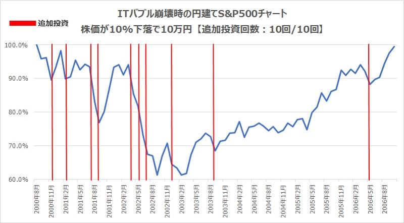 ITバブル崩壊10%下落10万円
