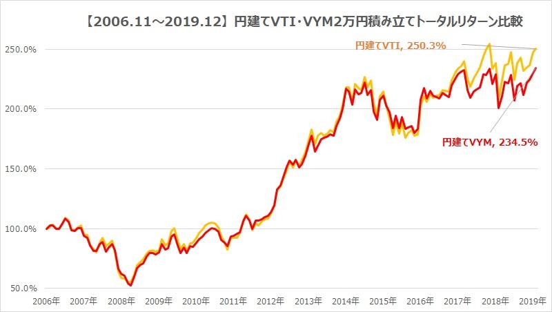 VTI・VYMトータルリターン比較