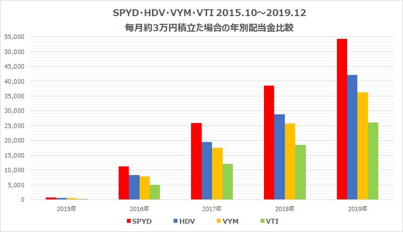 SPYD・HDV・VYM・VTI毎月3万円積立配当金比較