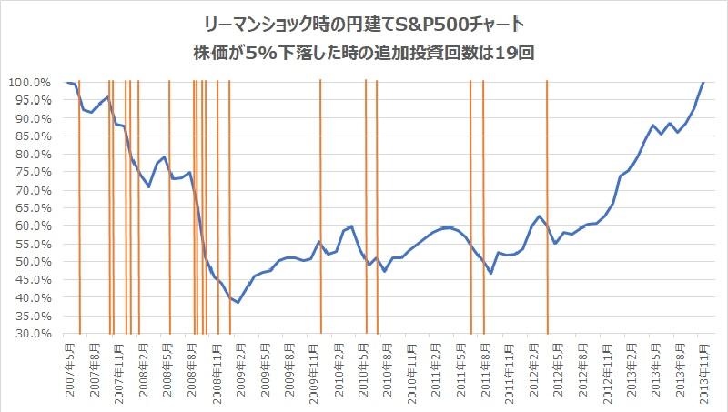 リーマンショック時円建てS&P500チャート5%下落で追加投資