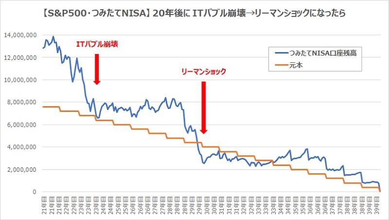 つみたてNISA20年後にITバブル崩壊リーマンショックグラフ