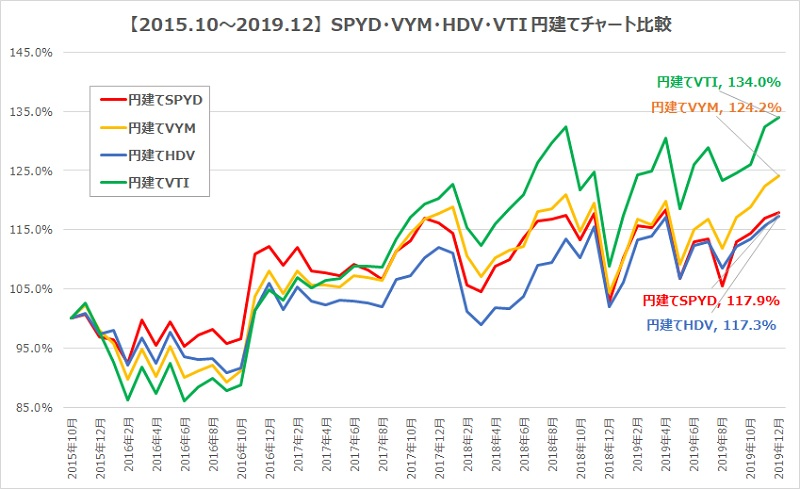 SPYD・HDV・VYM・VTI円建てチャート比較