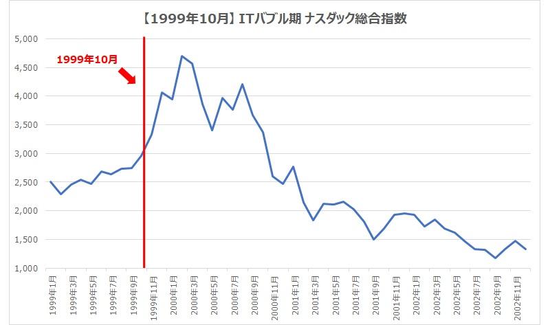 1999.10ナスダック総合指数