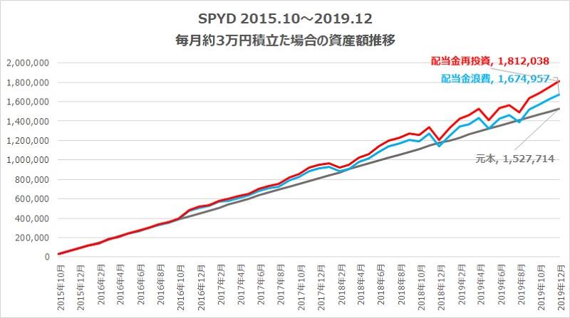 SPYD3万円積み立てた場合のトータルリターン比較