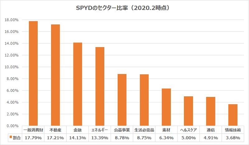 spydセクター比率