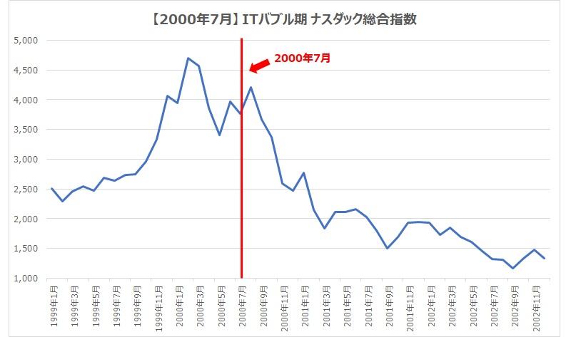 2000.7ナスダック総合指数
