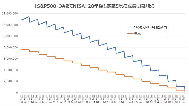 つみたてNISA5%定率で増え続けたらグラフ