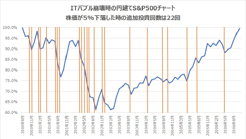 ITバブル崩壊時円建てS&P500チャート5%下落で追加投資