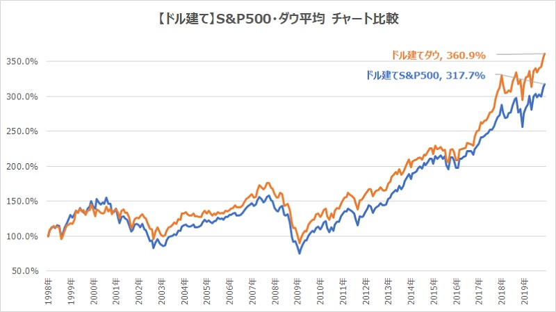 ドル建てS&P500ダウ平均チャート比較