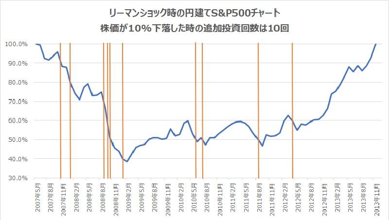 リーマンショック時円建てS&P500チャート10%下落で追加投資