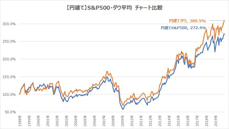 円建てS&P500ダウ平均チャート比較
