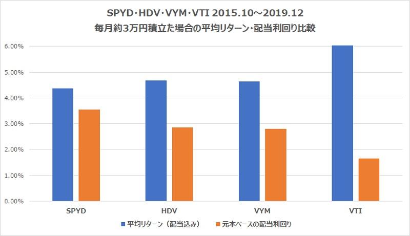 SPYD・HDV・VYM・VTIリターン・配当金比較